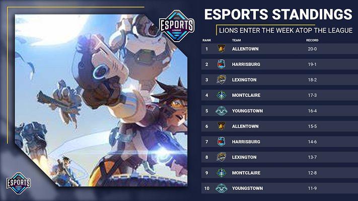 16 Team Standings